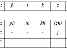 Zazaca Alfabe ve alfabetik sıralama